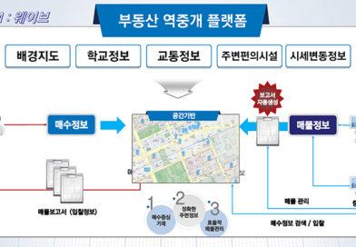 3 웨이브_집찾기 도우미(부동산 역중개 서비스)